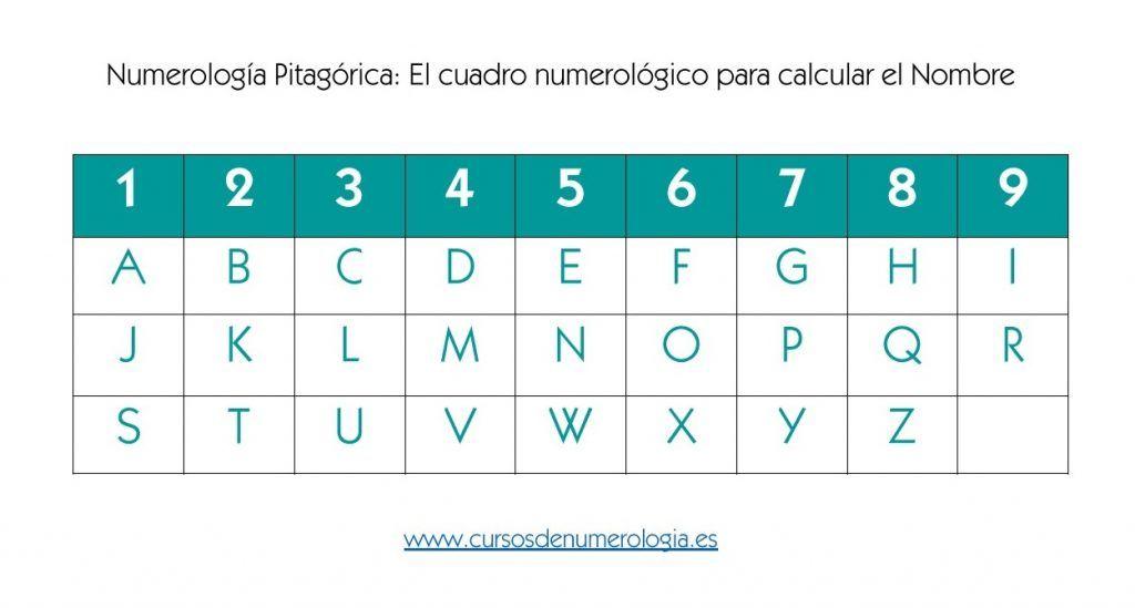 numerologia pitagorica